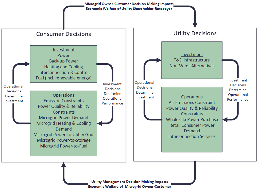 Pareto Energy   Optimization Model